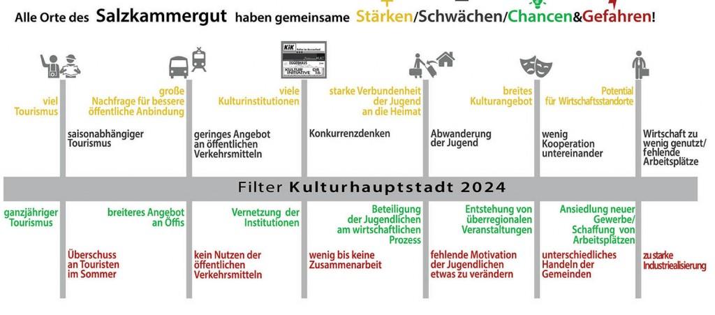 Salzkammergut_Kulturhauptstadt2024_Plakat1